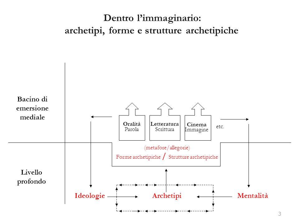 Dentro l'immaginario: archetipi, forme e strutture archetipiche