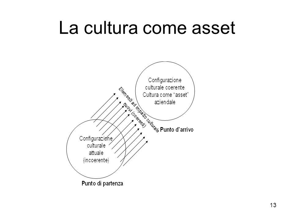 La cultura come asset
