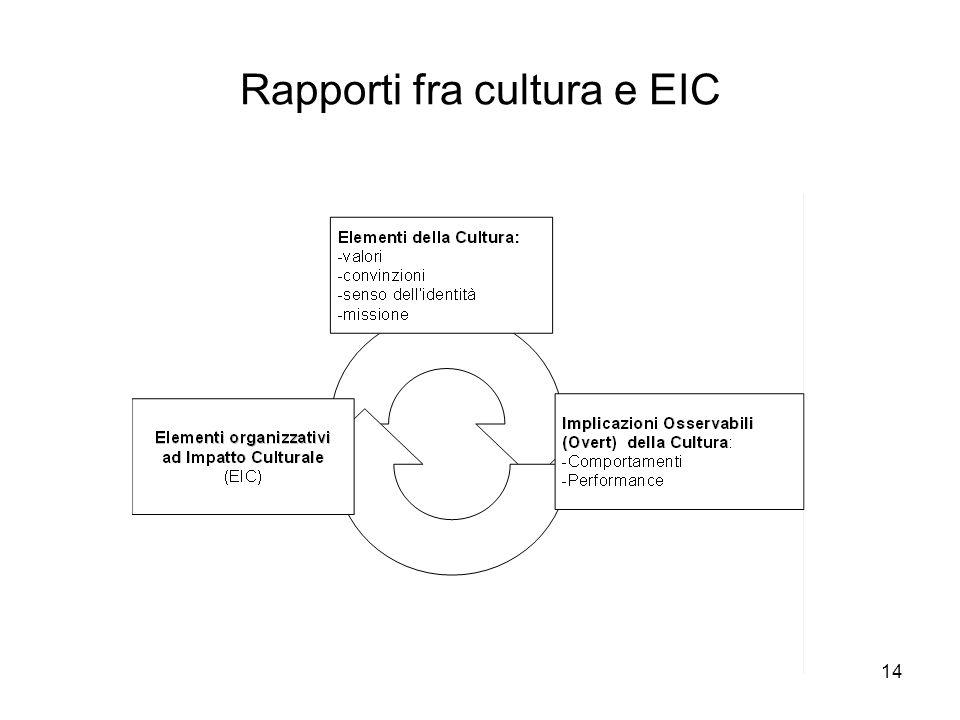 Rapporti fra cultura e EIC