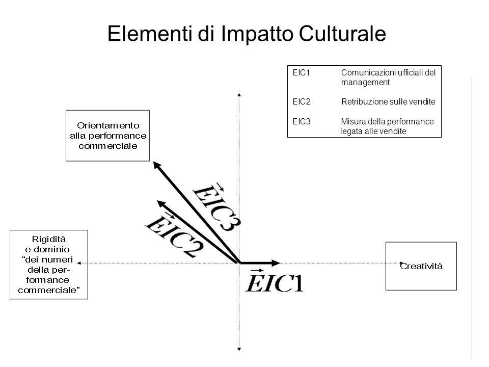 Elementi di Impatto Culturale