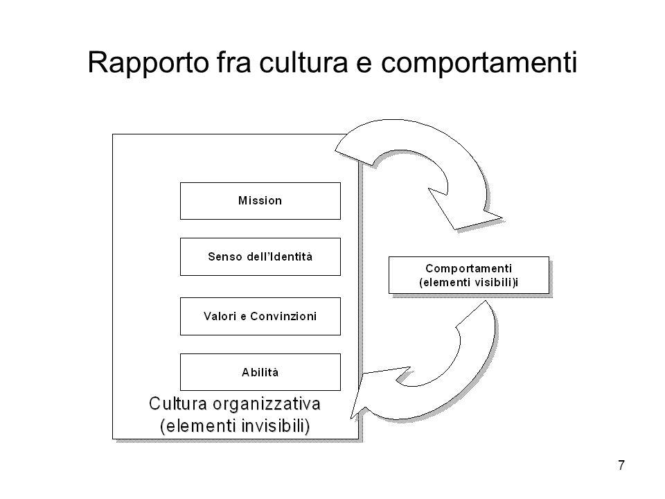 Rapporto fra cultura e comportamenti