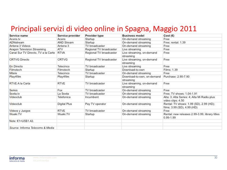 Principali servizi di video online in Spagna, Maggio 2011