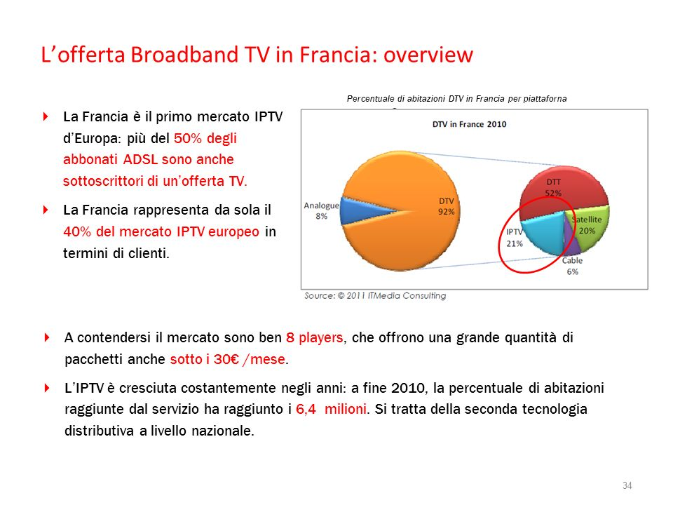 L'offerta Broadband TV in Francia: overview