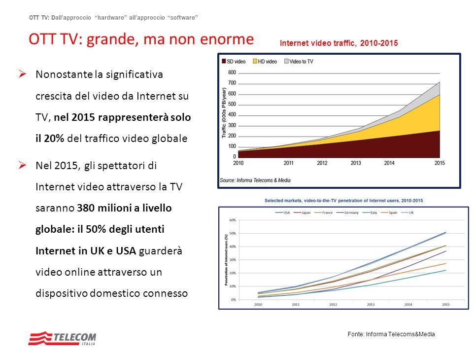 OTT TV: grande, ma non enorme