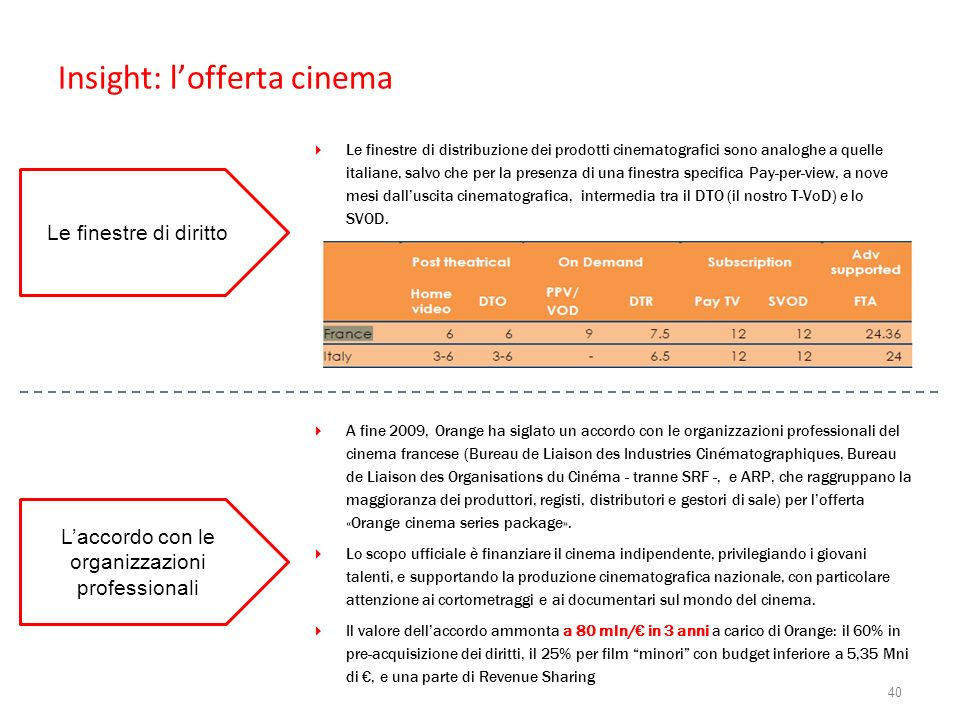 Insight: l'offerta cinema