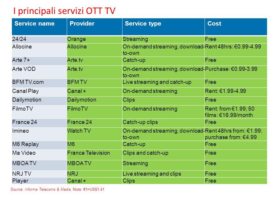 I principali servizi OTT TV