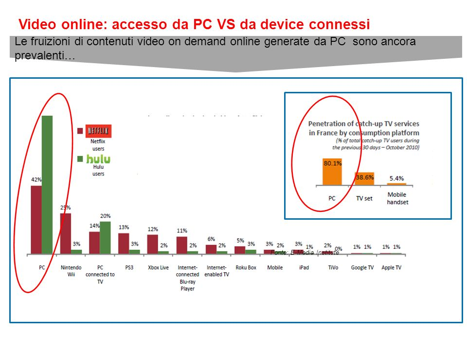 Video online: accesso da PC VS da device connessi