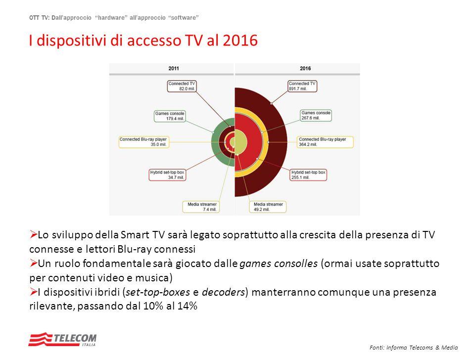 I dispositivi di accesso TV al 2016