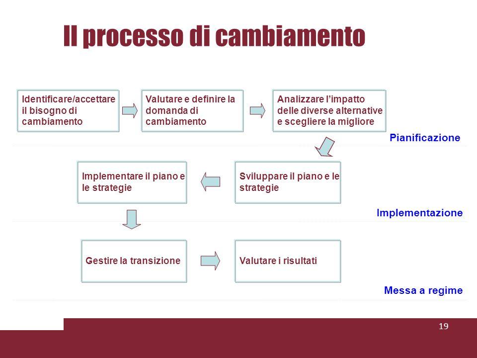Il processo di cambiamento