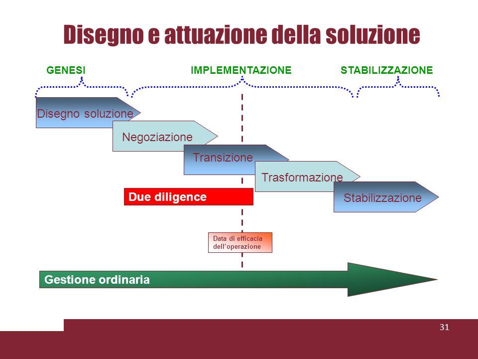 Disegno e attuazione della soluzione