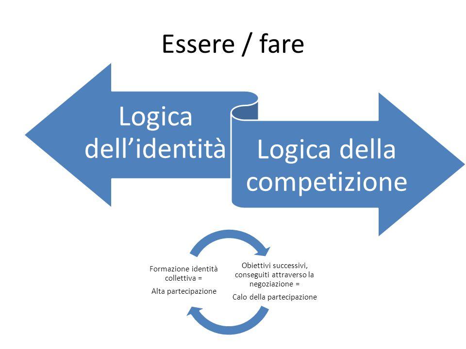 Essere / fare Logica dell'identità Logica della competizione
