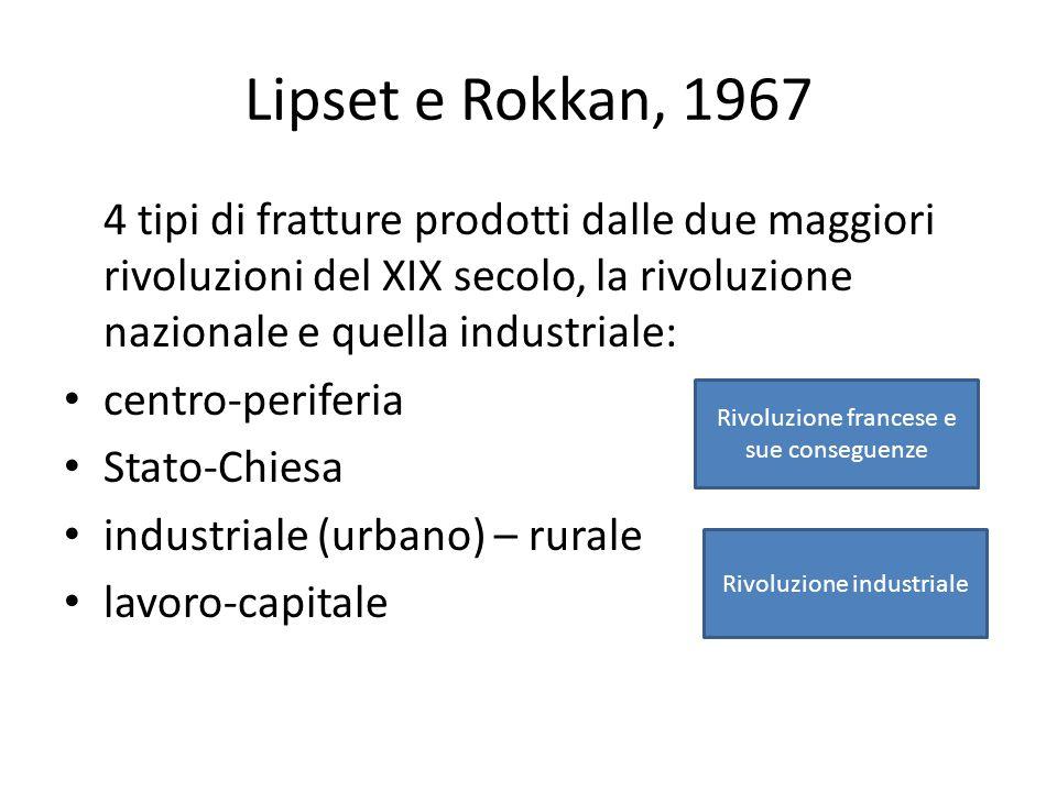 Lipset e Rokkan, 1967 4 tipi di fratture prodotti dalle due maggiori rivoluzioni del XIX secolo, la rivoluzione nazionale e quella industriale: