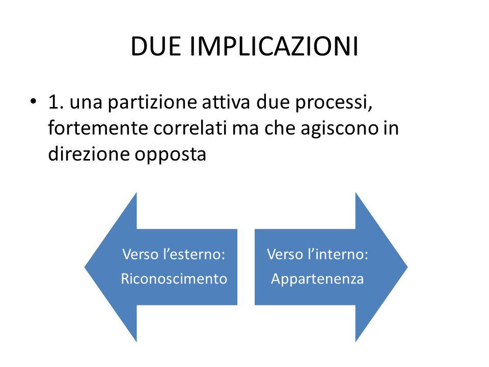 DUE IMPLICAZIONI 1. una partizione attiva due processi, fortemente correlati ma che agiscono in direzione opposta.