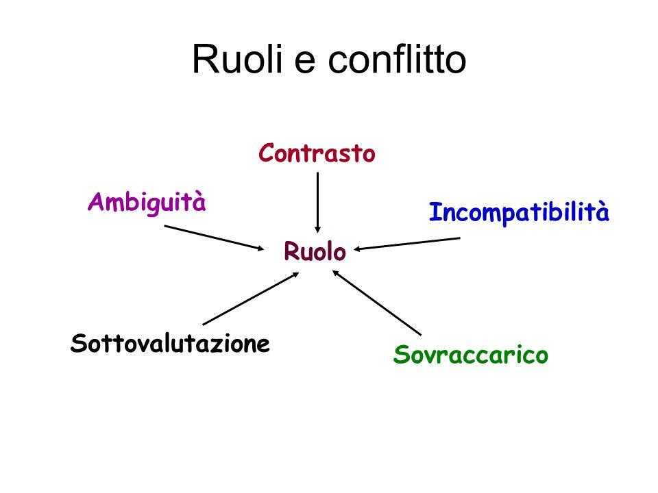 Ruoli e conflitto Contrasto Ambiguità Incompatibilità Ruolo