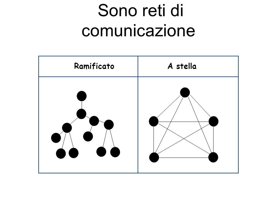 Sono reti di comunicazione