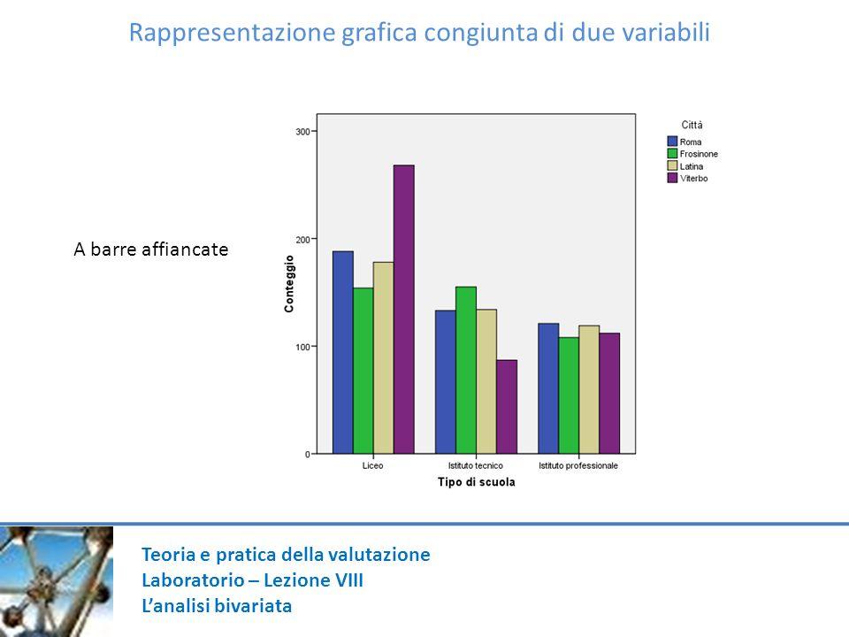 Rappresentazione grafica congiunta di due variabili