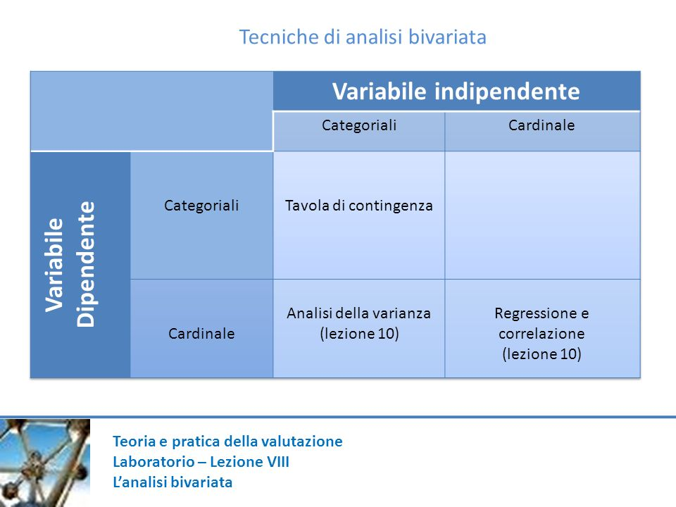 Variabile indipendente