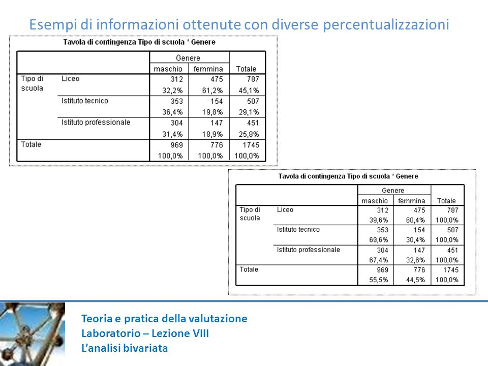 Esempi di informazioni ottenute con diverse percentualizzazioni