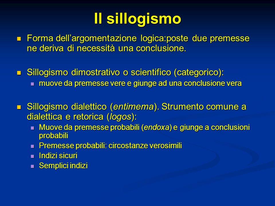 Il sillogismo Forma dell'argomentazione logica:poste due premesse ne deriva di necessità una conclusione.