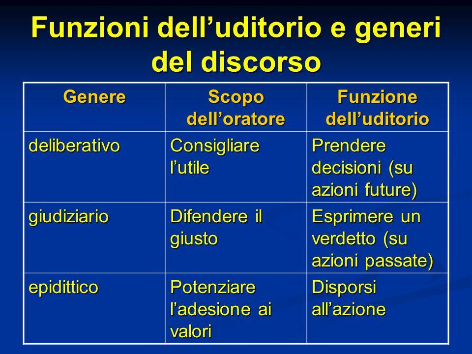 Funzioni dell'uditorio e generi del discorso