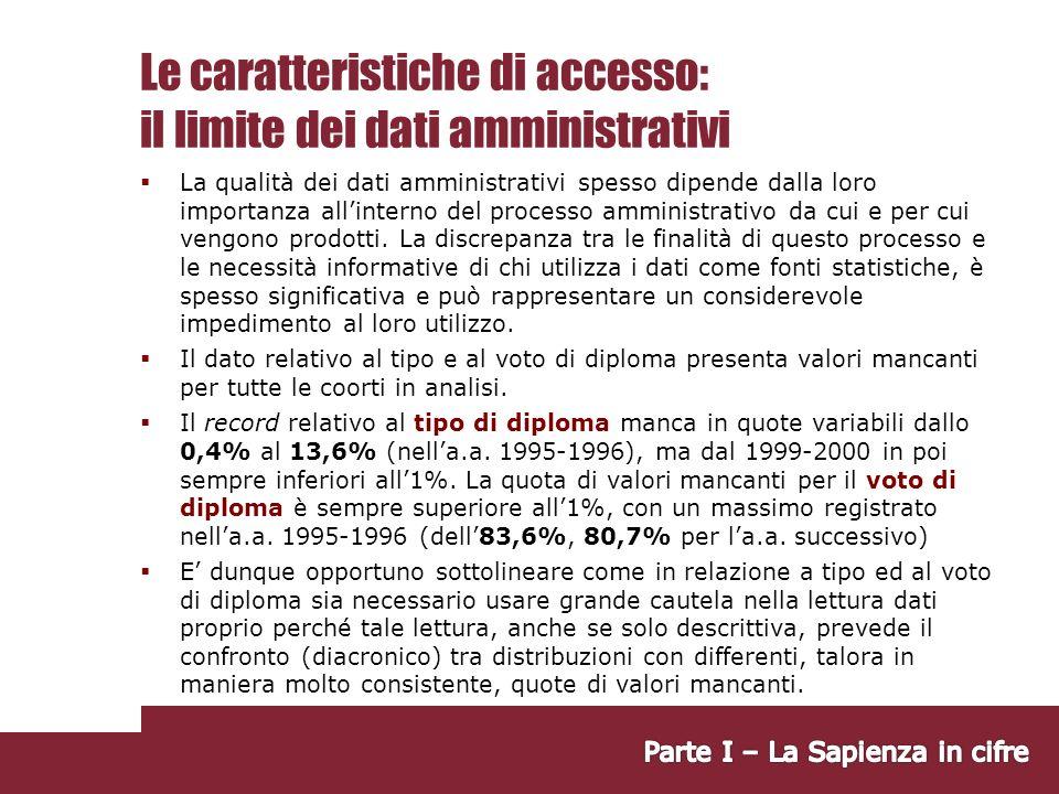 Le caratteristiche di accesso: il limite dei dati amministrativi