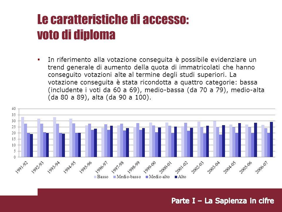 Le caratteristiche di accesso: voto di diploma