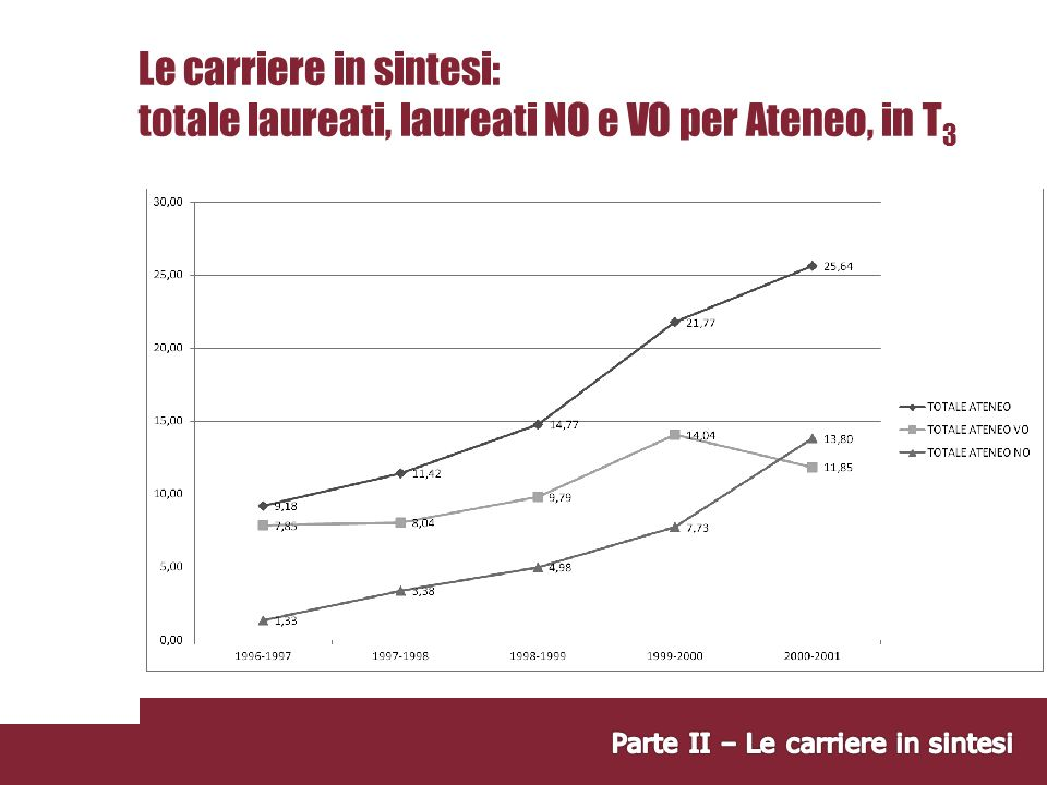 Le carriere in sintesi: totale laureati, laureati NO e VO per Ateneo, in T3
