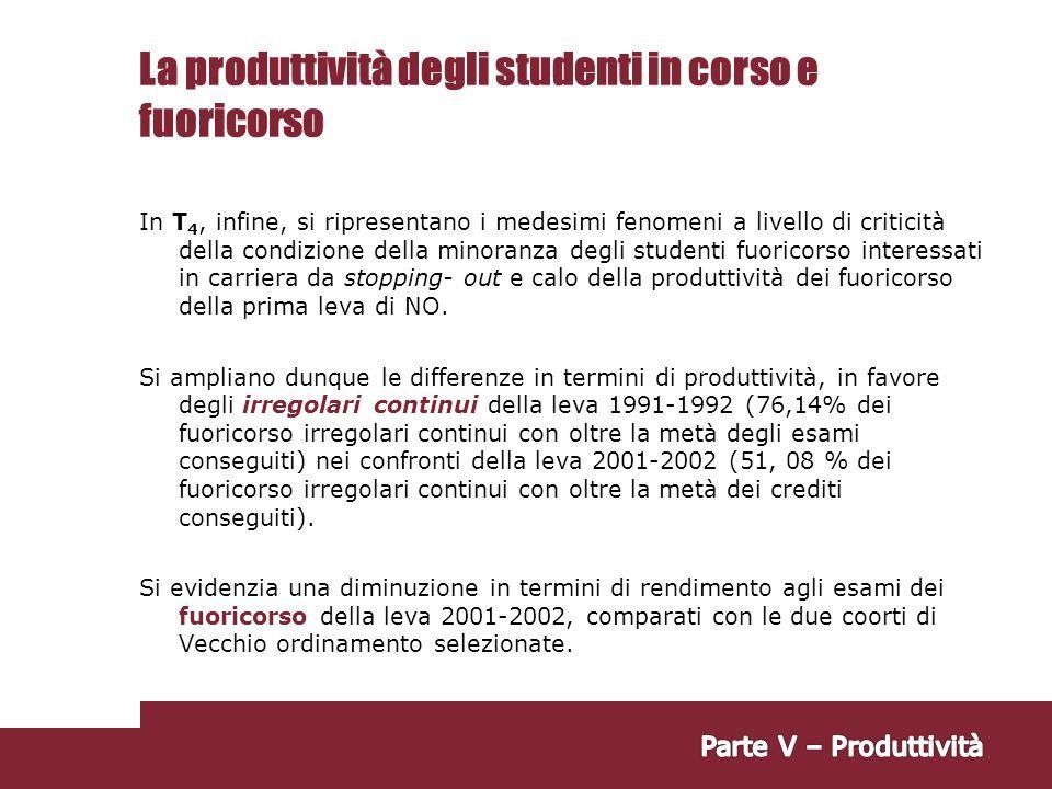 La produttività degli studenti in corso e fuoricorso