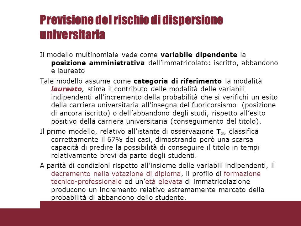 Previsione del rischio di dispersione universitaria