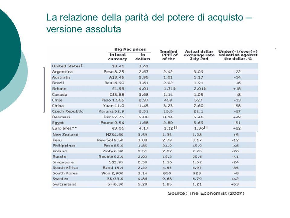 La relazione della parità del potere di acquisto –versione assoluta