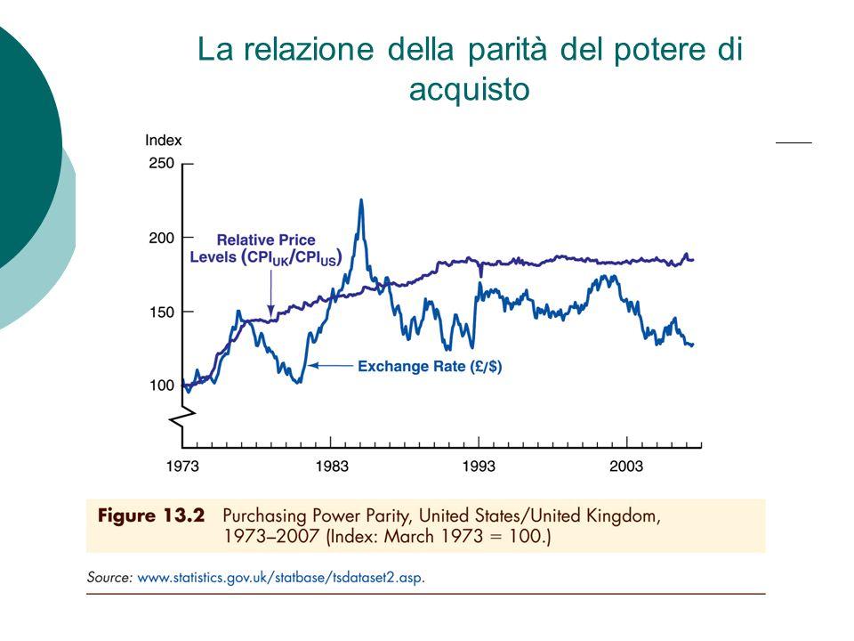 La relazione della parità del potere di acquisto
