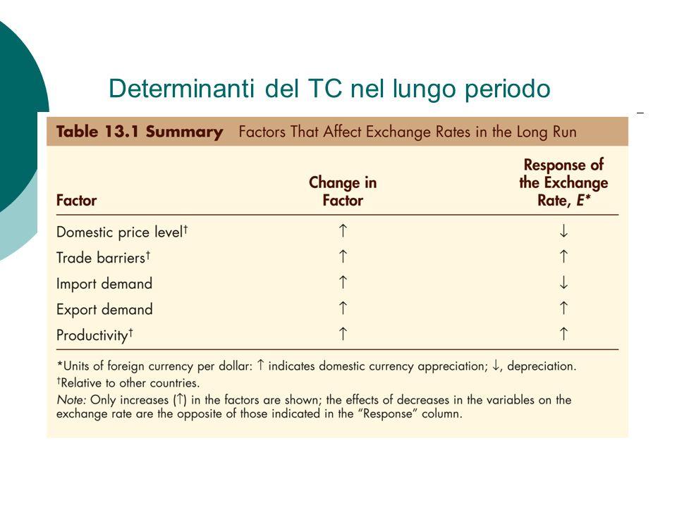 Determinanti del TC nel lungo periodo