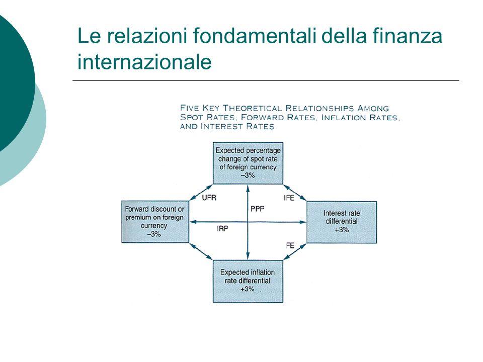 Le relazioni fondamentali della finanza internazionale