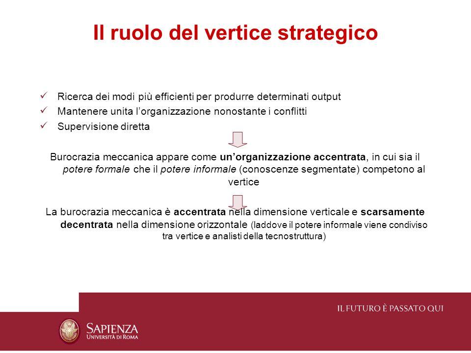 Il ruolo del vertice strategico