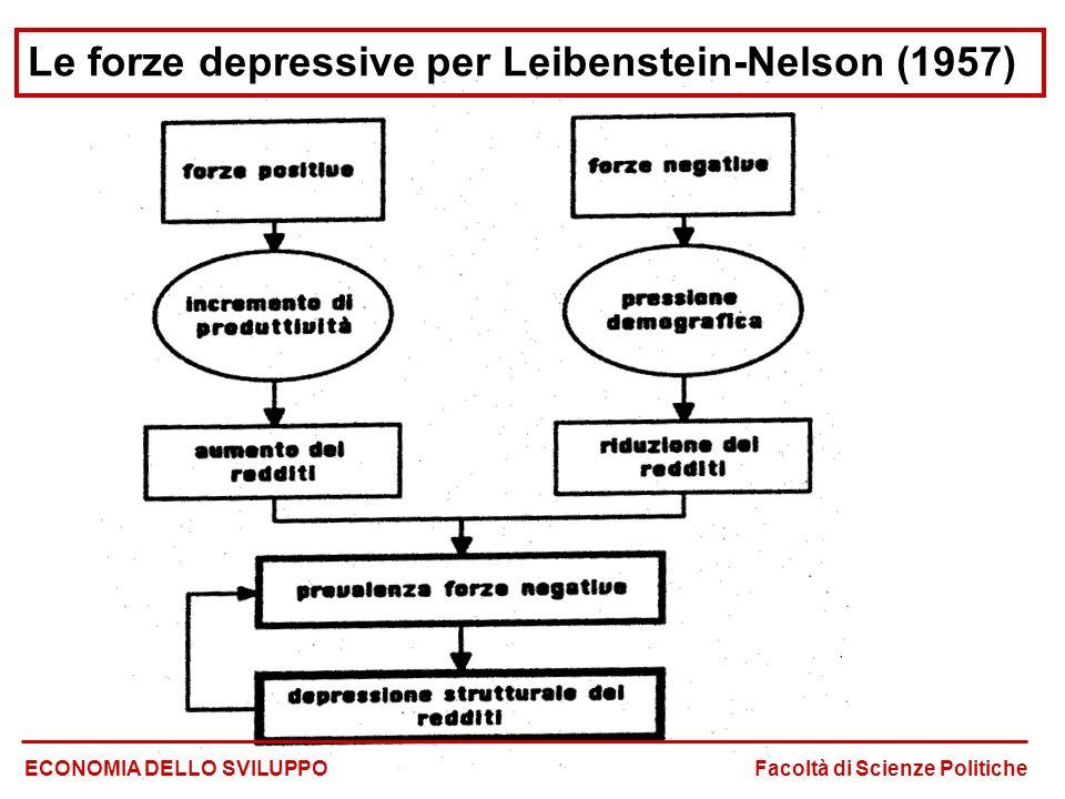 Le forze depressive per Leibenstein-Nelson (1957)
