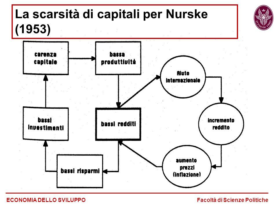 La scarsità di capitali per Nurske (1953)