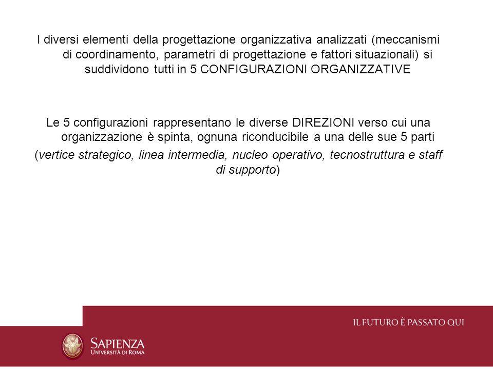 I diversi elementi della progettazione organizzativa analizzati (meccanismi di coordinamento, parametri di progettazione e fattori situazionali) si suddividono tutti in 5 CONFIGURAZIONI ORGANIZZATIVE
