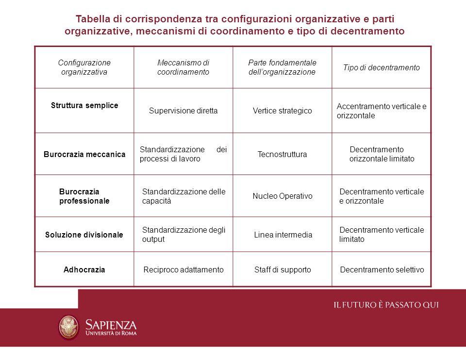 Tabella di corrispondenza tra configurazioni organizzative e parti organizzative, meccanismi di coordinamento e tipo di decentramento