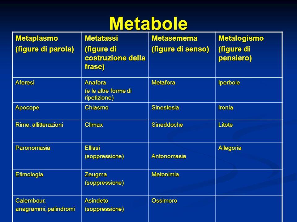 Metabole Metaplasmo (figure di parola) Metatassi