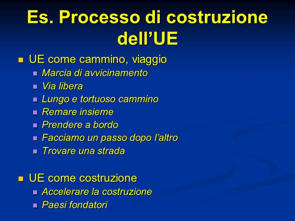 Es. Processo di costruzione dell'UE