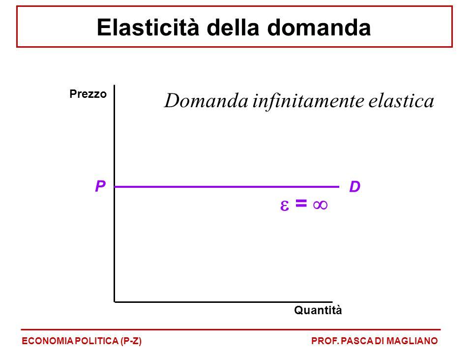 Elasticità della domanda