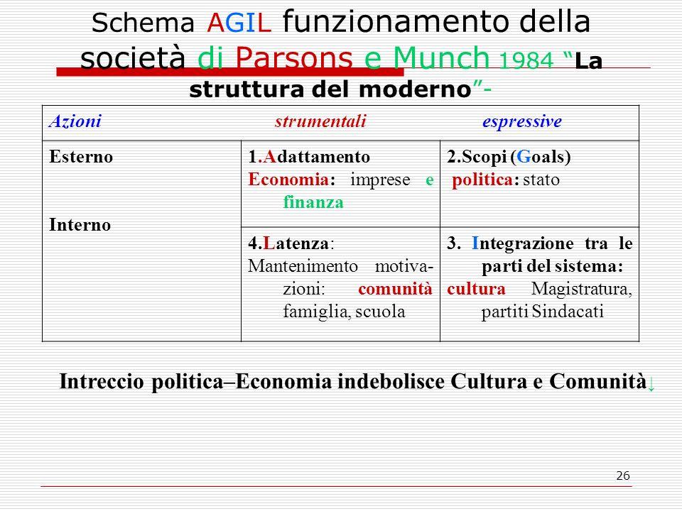 Intreccio politica–Economia indebolisce Cultura e Comunità↓