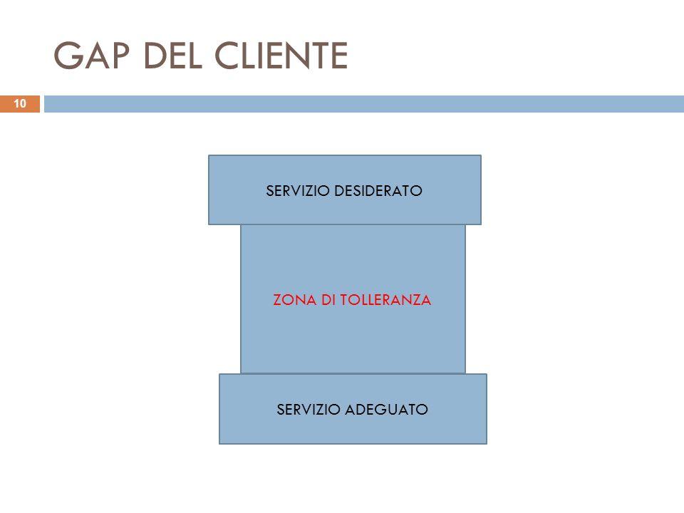 GAP DEL CLIENTE SERVIZIO DESIDERATO ZONA DI TOLLERANZA