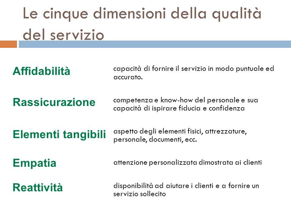 Le cinque dimensioni della qualità del servizio