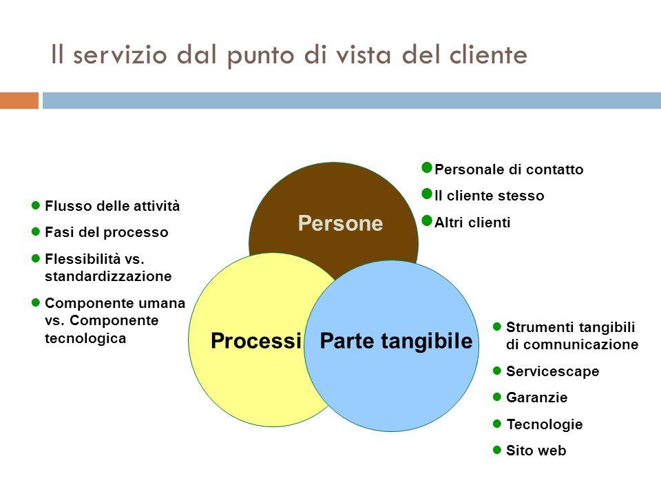 Il servizio dal punto di vista del cliente