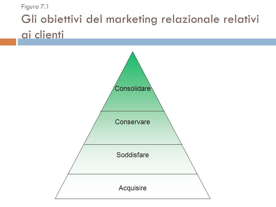Figura 7.1 Gli obiettivi del marketing relazionale relativi ai clienti