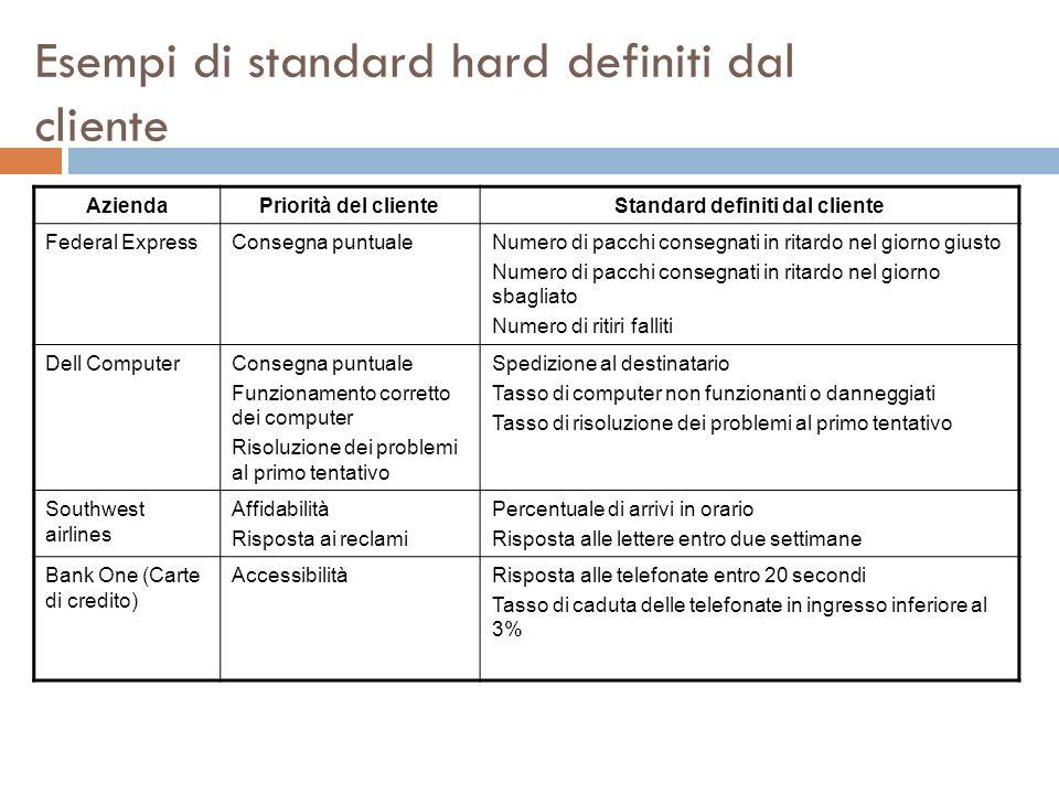 Esempi di standard hard definiti dal cliente