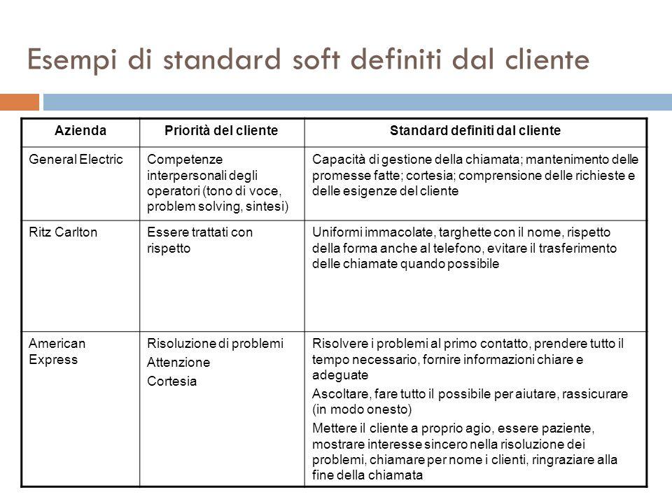Esempi di standard soft definiti dal cliente