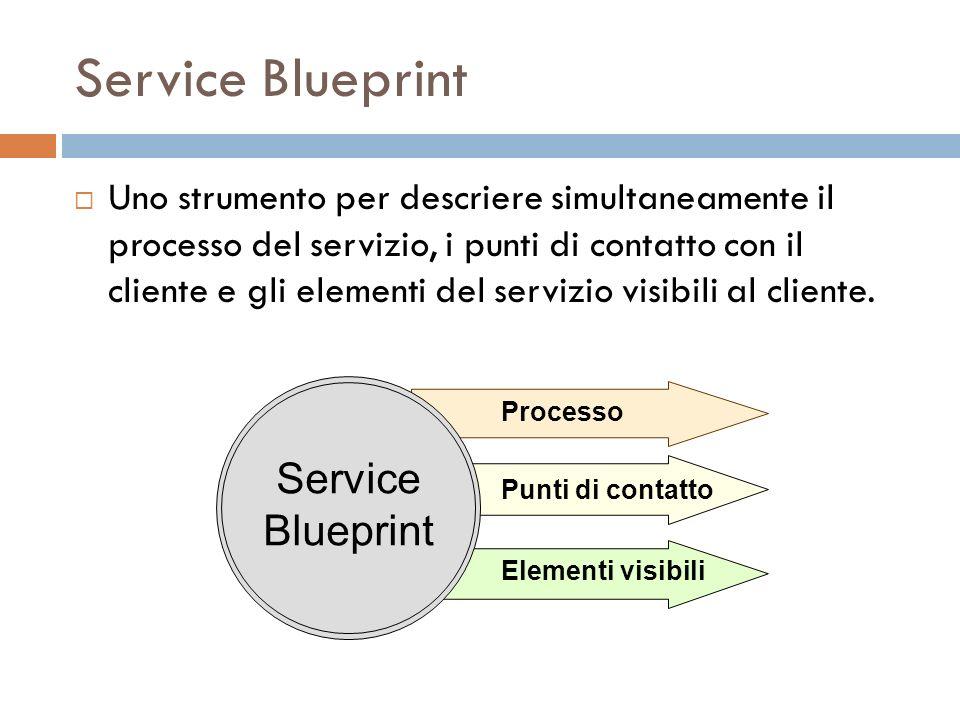 Service Blueprint Service Blueprint