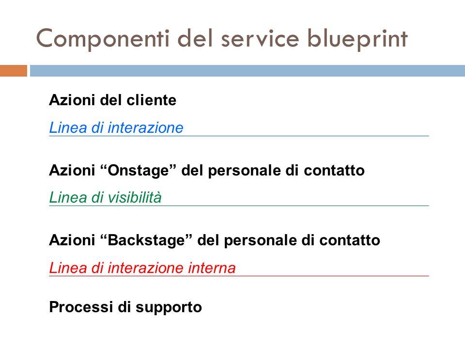 Componenti del service blueprint
